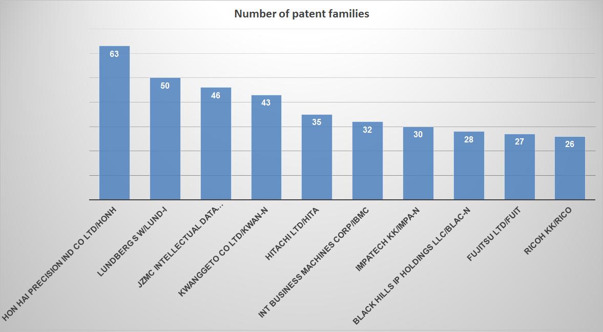 patent assignees