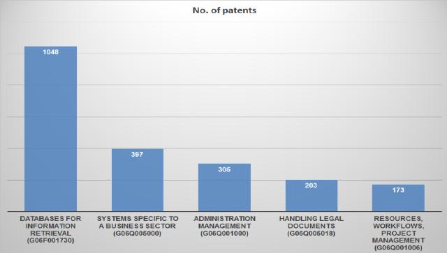 patent IPCs